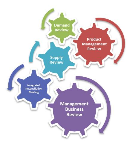 S&OP - Sales and Operations Planning - SC Sector hpa